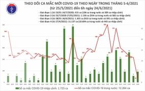 Sáng 24/6, Việt Nam có 42 ca mắc COVID-19 mới