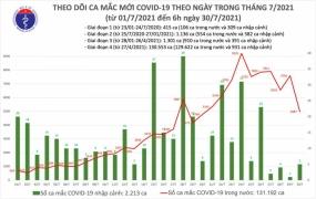 Sáng 30/7, Việt Nam có thêm 4.992 ca mắc COVID-19, riêng TP.HCM có 2.740 ca