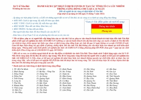 DANH SÁCH CẬP NHẬT Ổ DỊCH COVID-19 TẠI CÁC TỈNH CÓ CA LÂY NHIỄM  TRONG CỘNG ĐỒNG CHƯA QUA 14 NGÀY (16h ngày 31 tháng 7 năm 2021 )